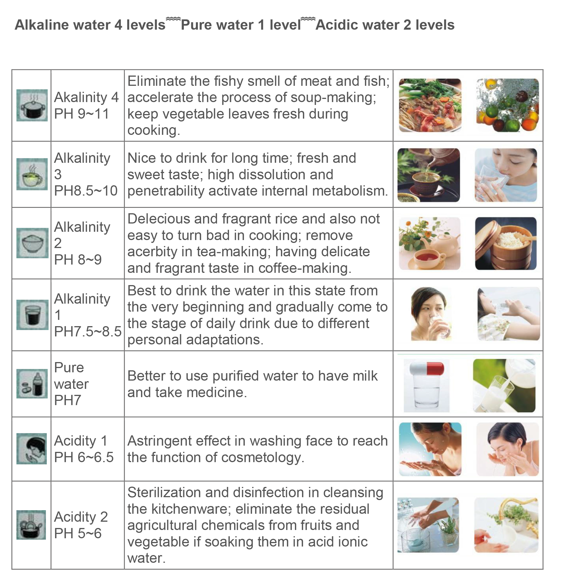 alkaline water 4 levels